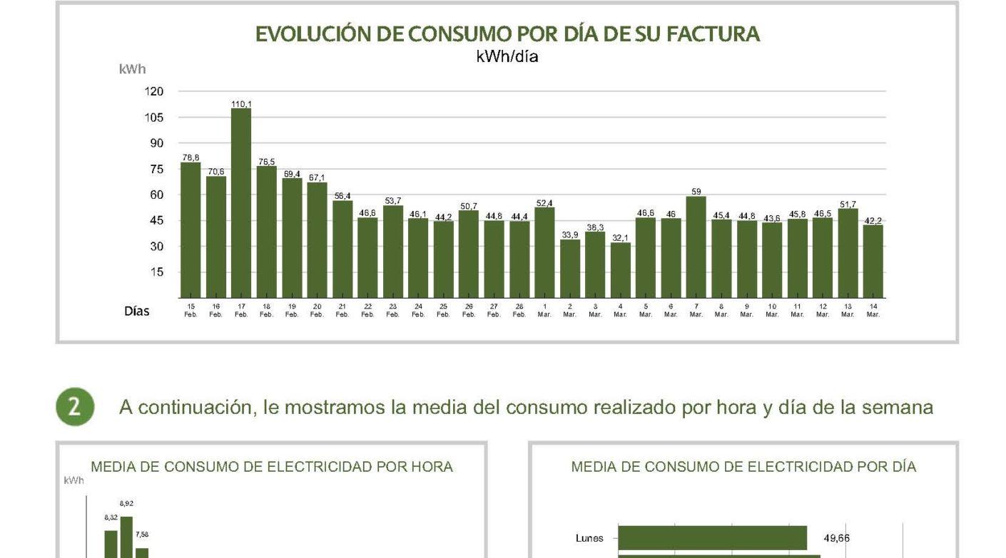 AHORRANDO UN 40% EN NUESTRA FACTURA ELÉCTRICA CON AUTOCONSUMO SOLAR