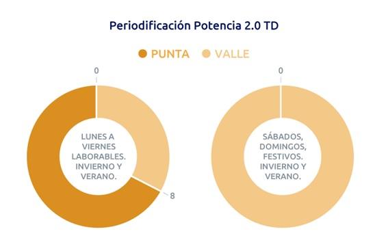 Autoconsumo Solar en Viviendas con Calefacción Eléctrica nueva tarifa 2.0 TD